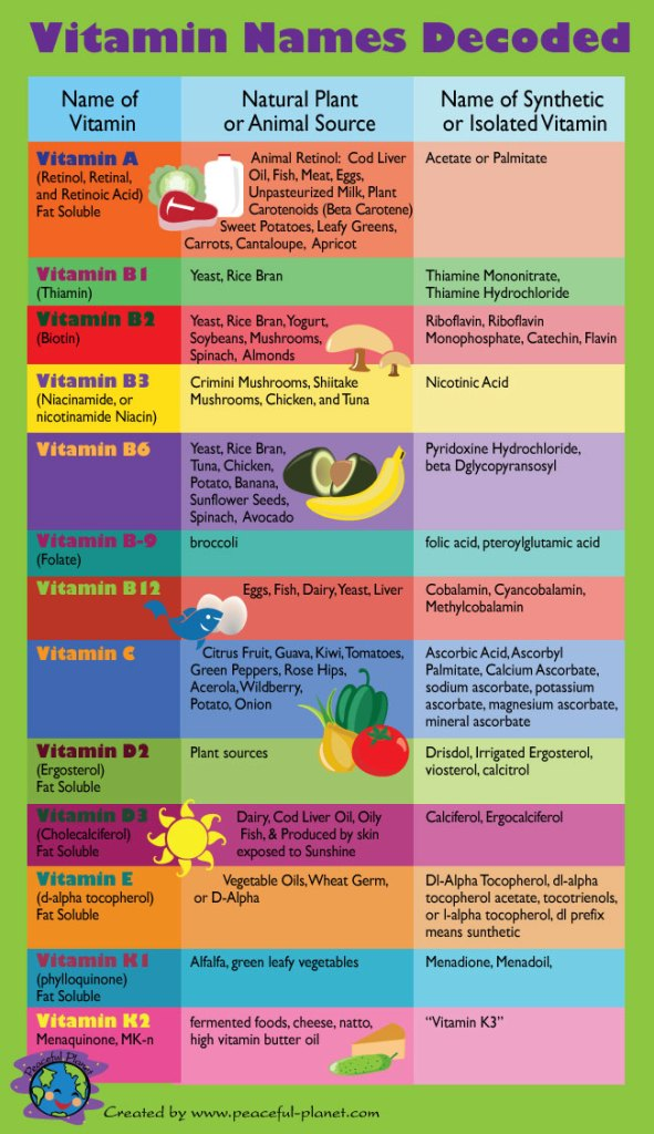 vitamin_names_decoded
