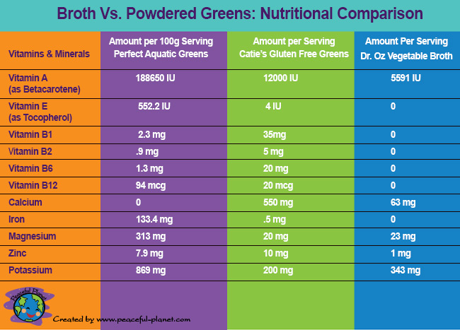 Nutritional Graph of Broth and Greens Powder