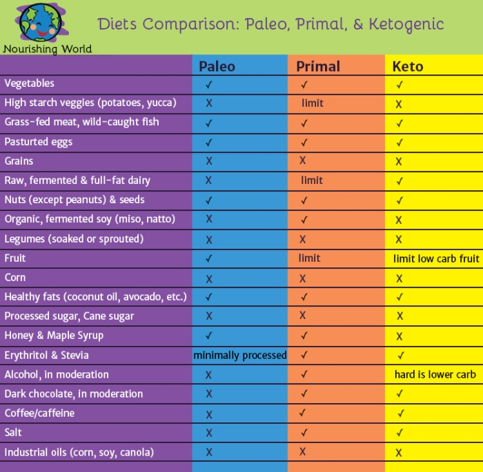Diets Comparison: Pal;eo, Primal & Ketogenic